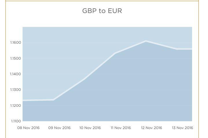 GBP to Euro