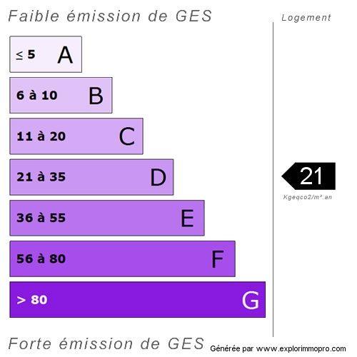 DPE climate