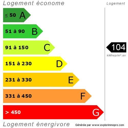 DPE energy