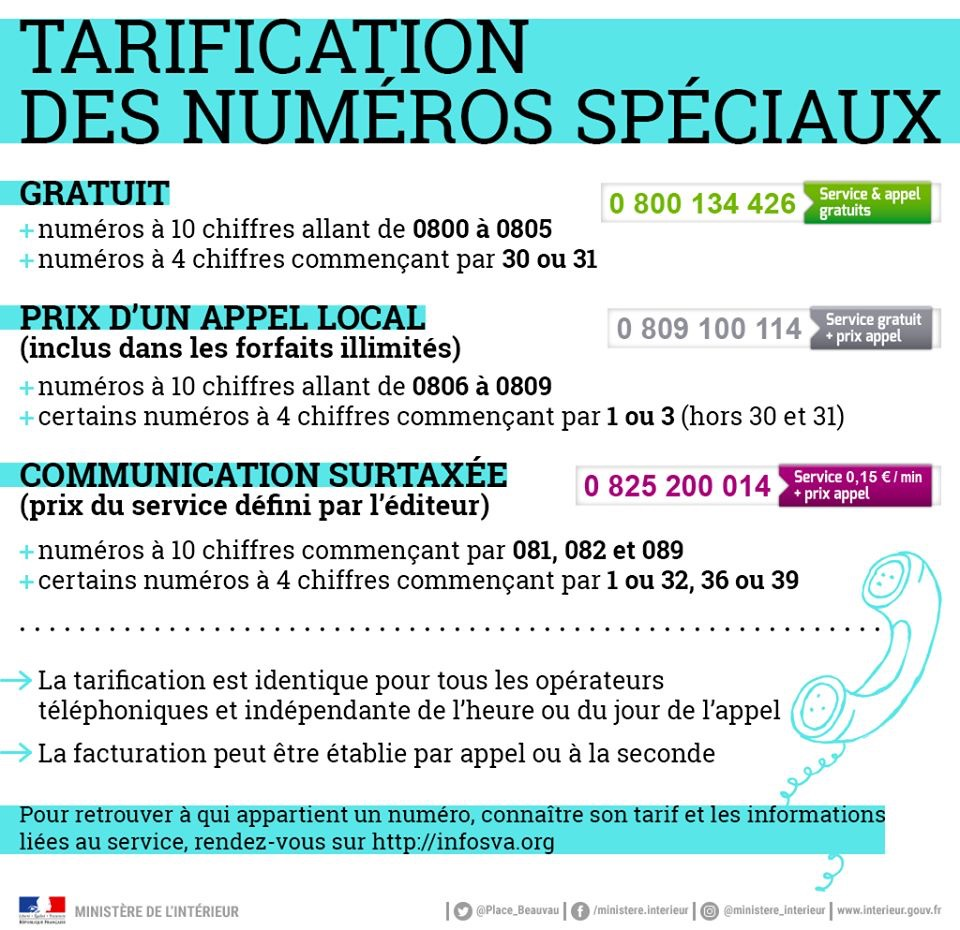 French Premium Telephone Numbers | anglophone-direct