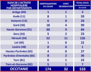 covid stats occitanie